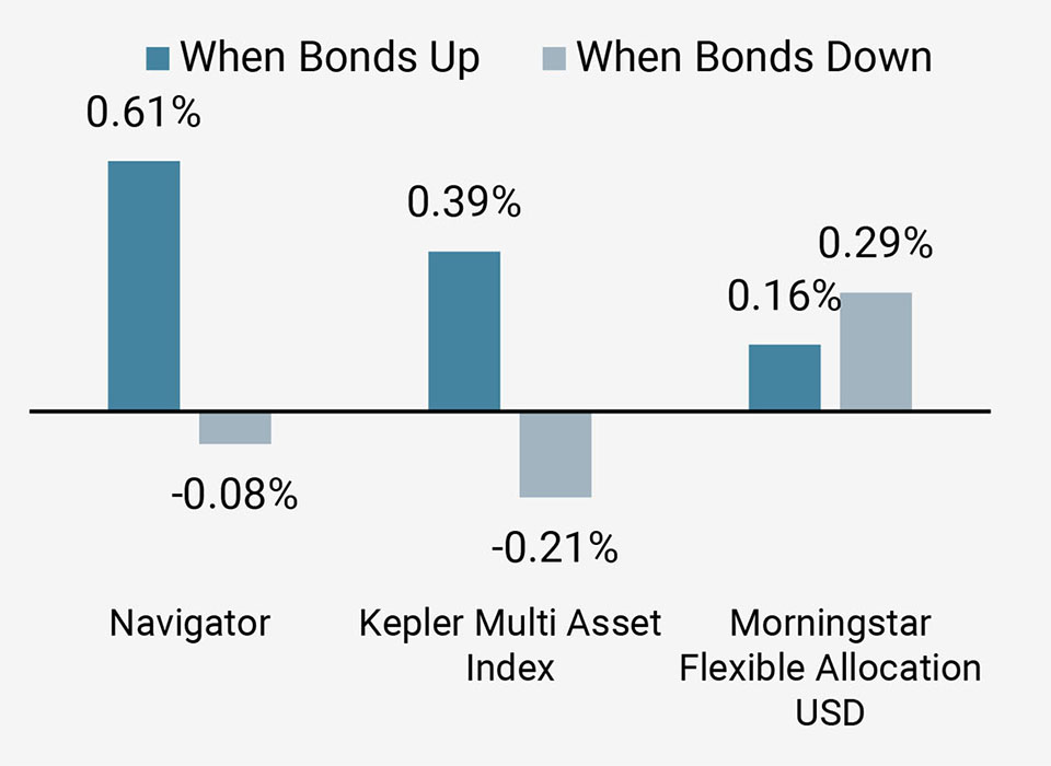 Figure 5b: Performance in Rising and Falling Bond Markets