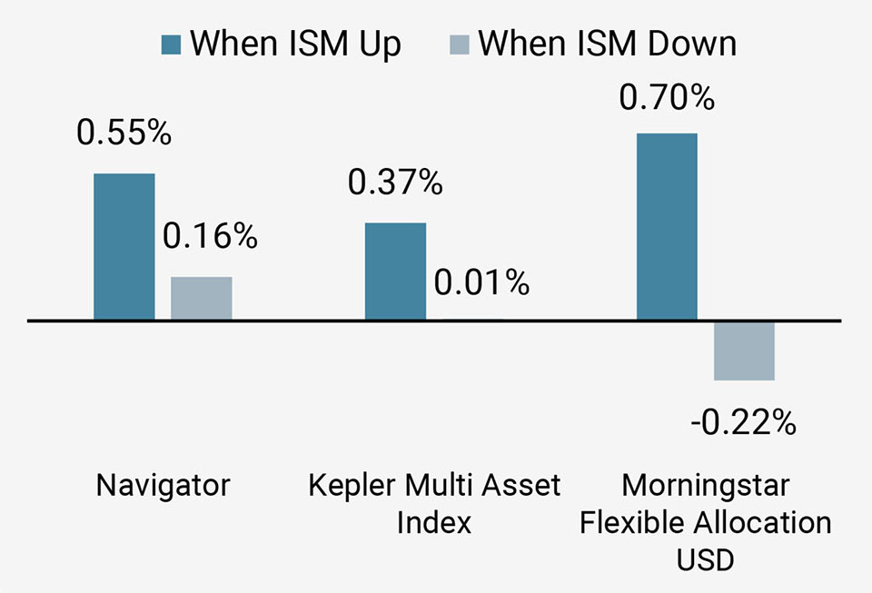 Figure 5c: Performance when ISM is Rising and Falling