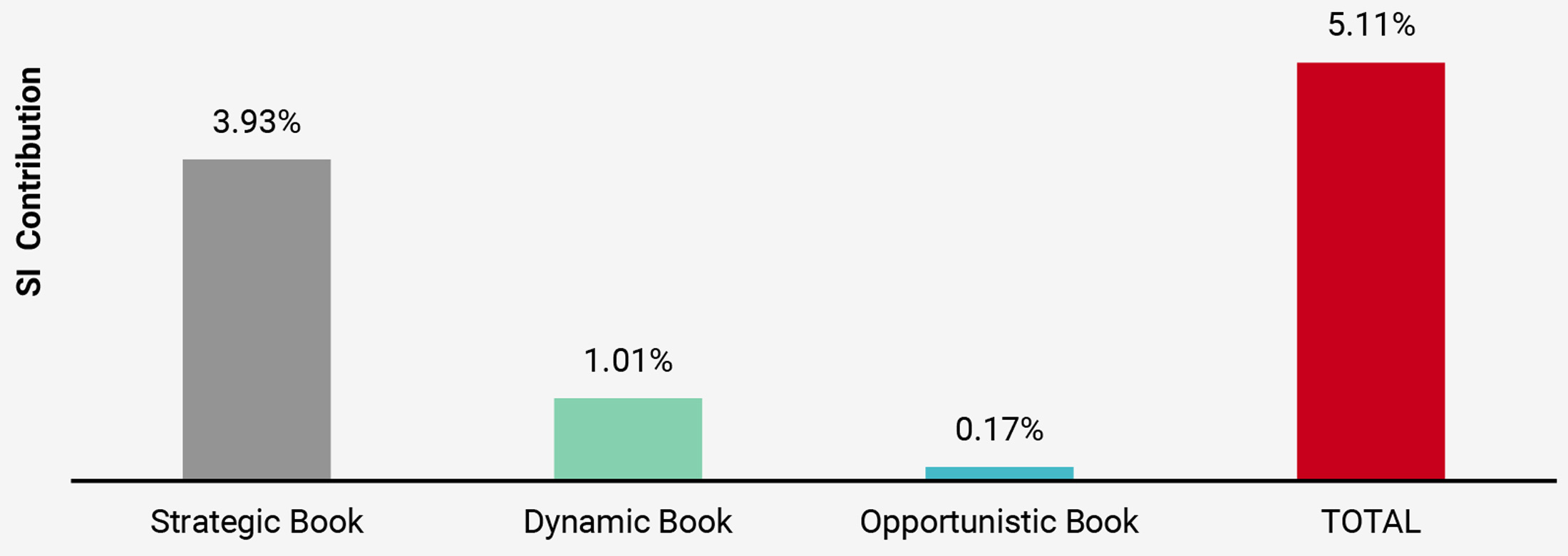 Figure 7: Contribution by Books in Navigator