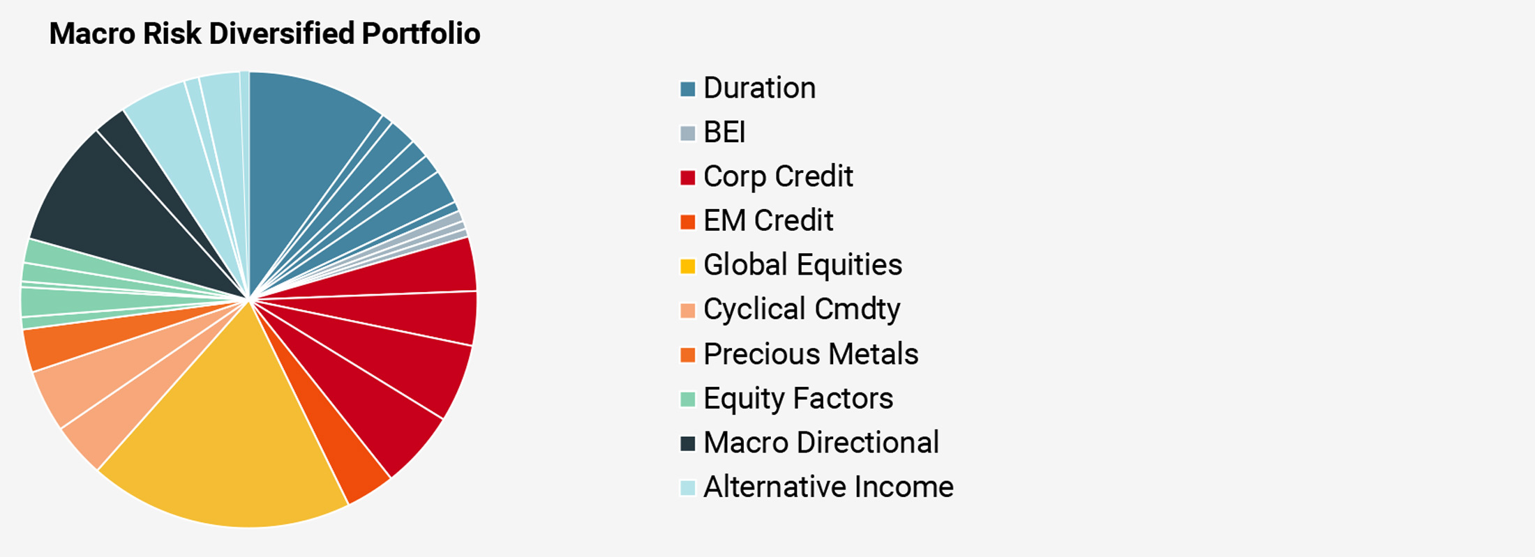 Figure 9b: A Fully Diversified Portfolio (capital allocation by risk premia)