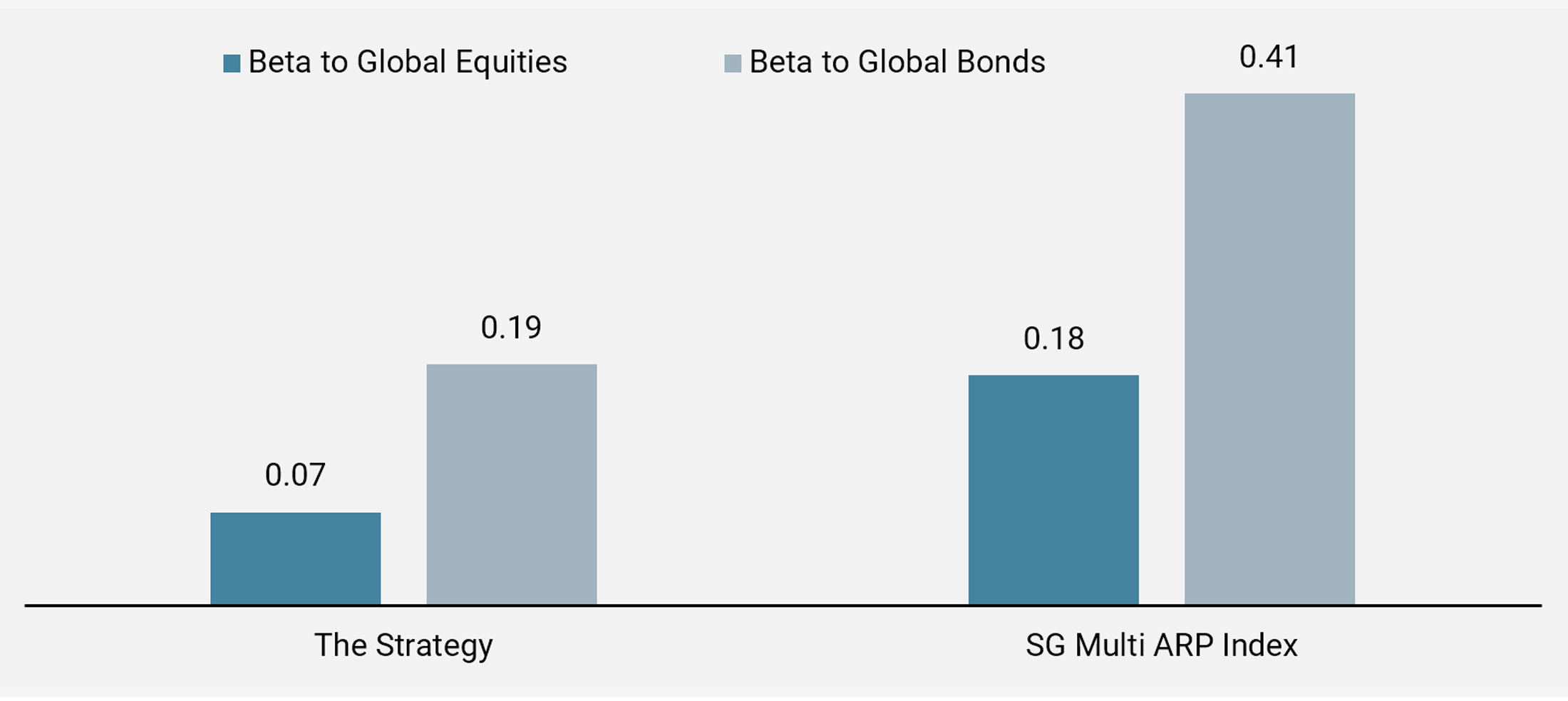 Figure 6: Beta to Global Equities and Global Bonds Since Inception