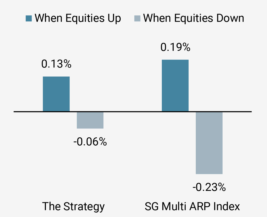 Figure 7a: Performance in Rising and Falling Equity Markets Since Inception
