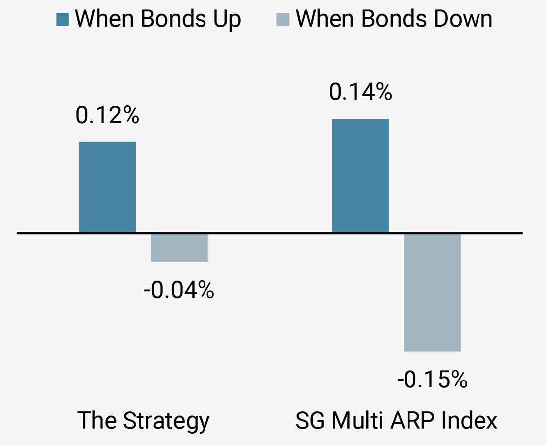 Figure 7b: Performance in Rising and Falling Bond Markets Since Inception