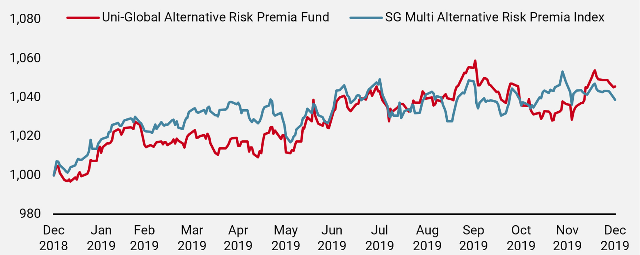 Figure 1: 2019 Performance vs. SG Multi Alternative Risk Premia Index