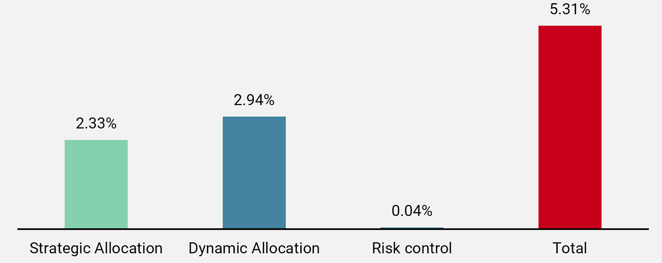 Figure 2: 2019 Uni-Global Alternative Risk Premia Fund Performance by Books