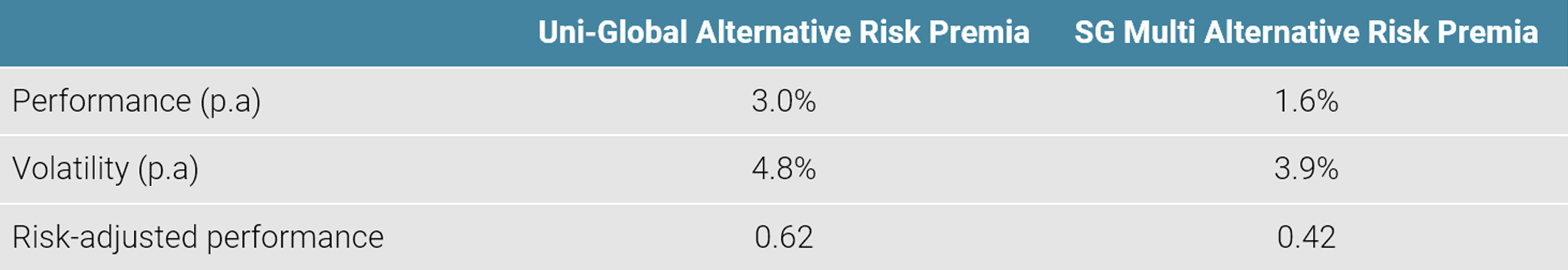 Figure 5: Risk-adjusted Performance Since Inception (13.12.2016)