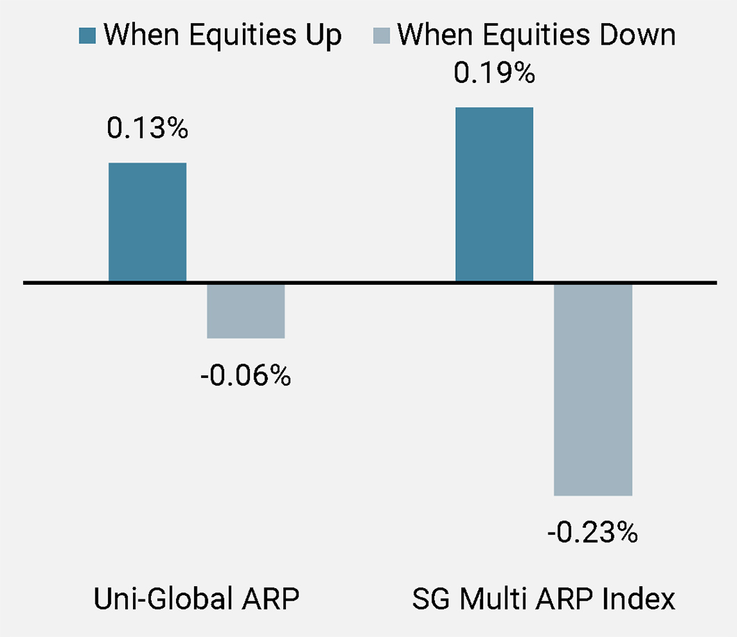 Figure 7a:Performance in Rising and Falling Equity Markets Since Inception