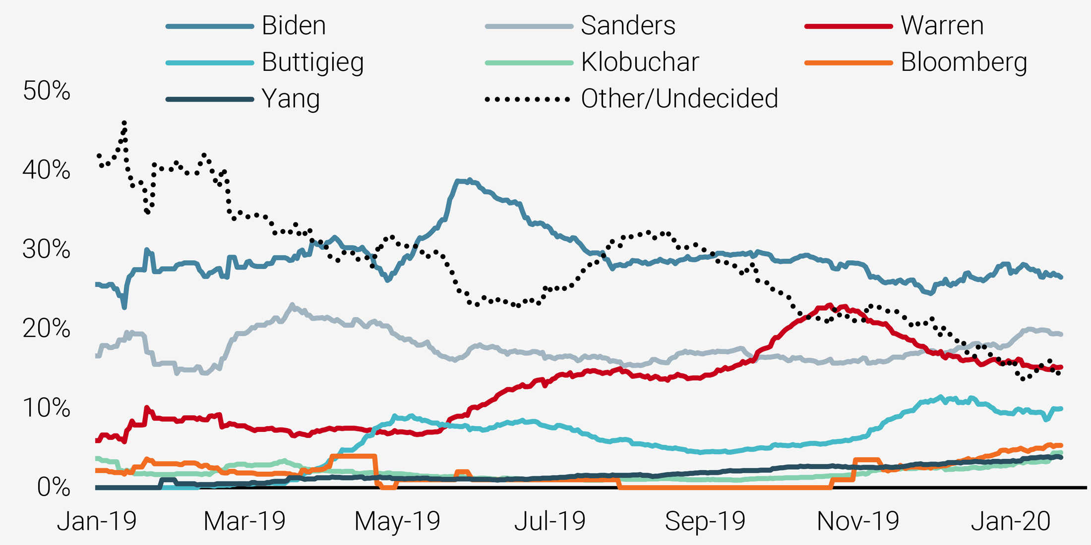 Figure 2: Democratic National Primary Polling (30-day moving average)