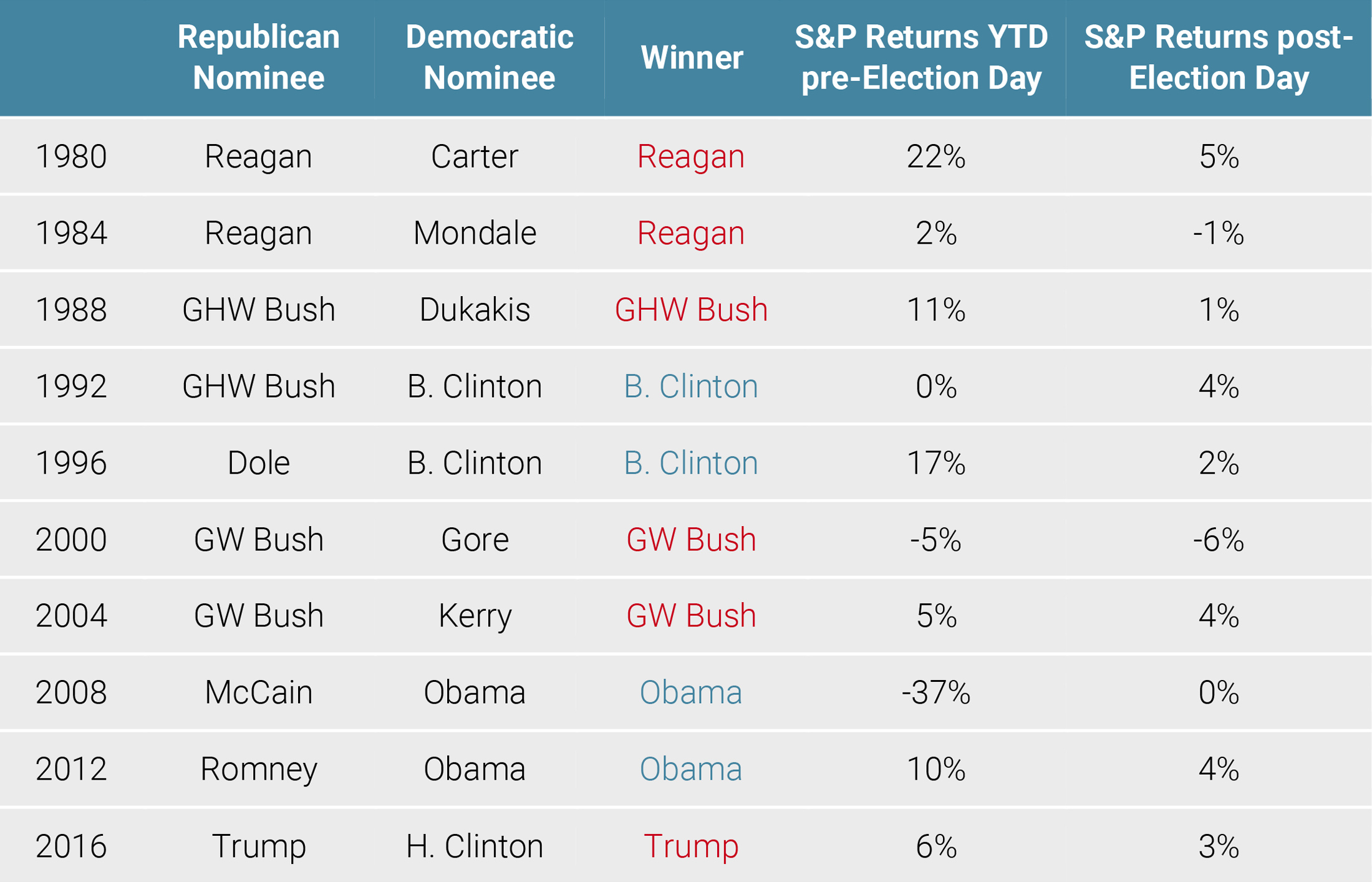 Figure 5: Performance of the S&P 500 During Election Years