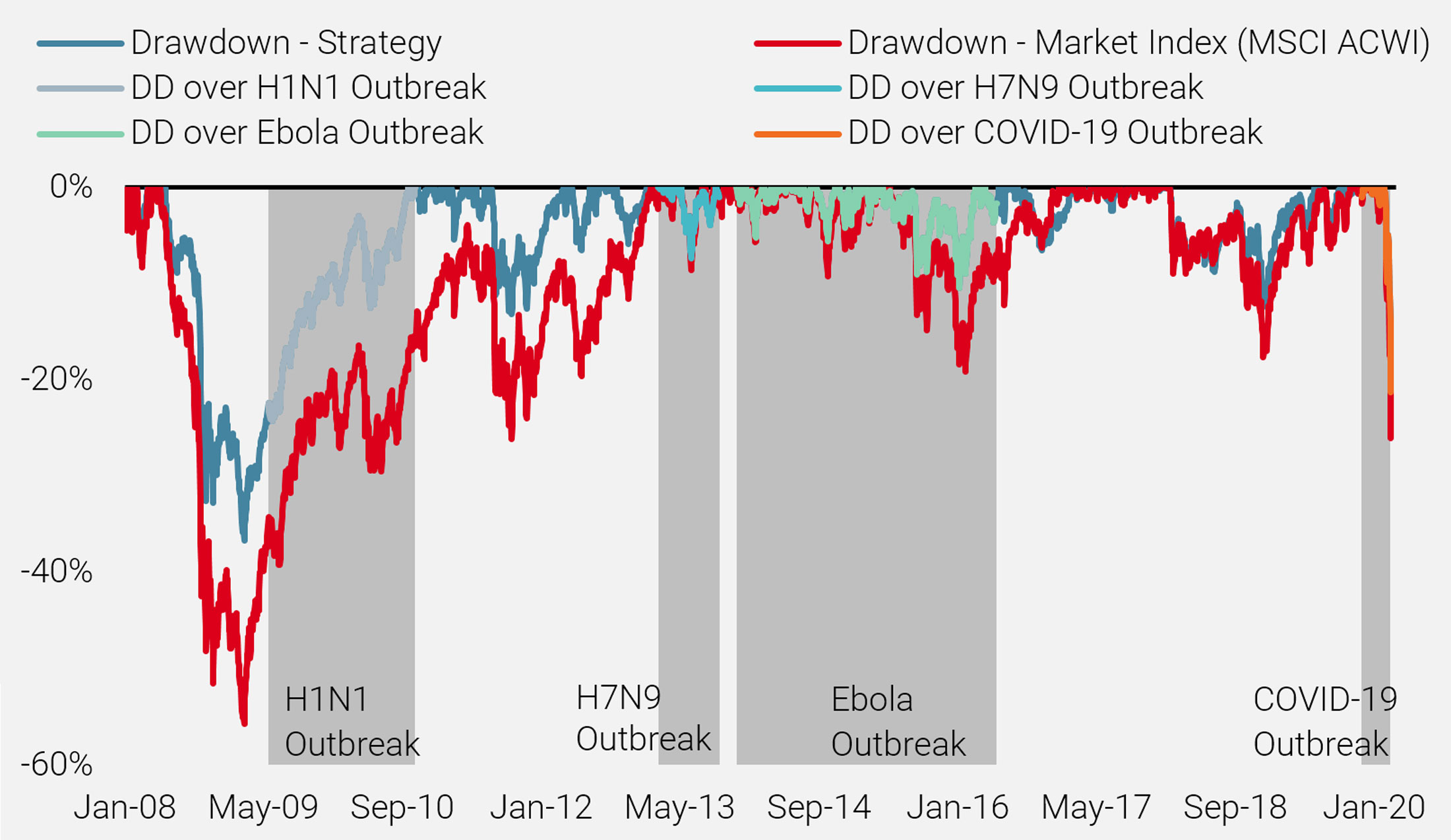 Figure 12: Historical Drawdowns During Outbreaks