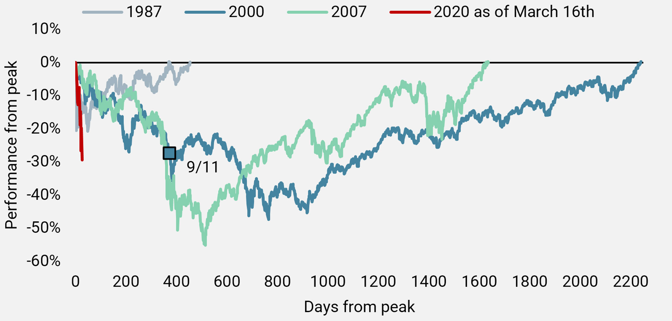 Figure 17: Equity Market Corrections: US (S&P 500 TR Index)
