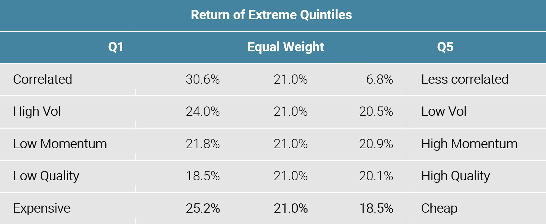 Figure 3: Returns of Extreme Style Quintiles in 2019