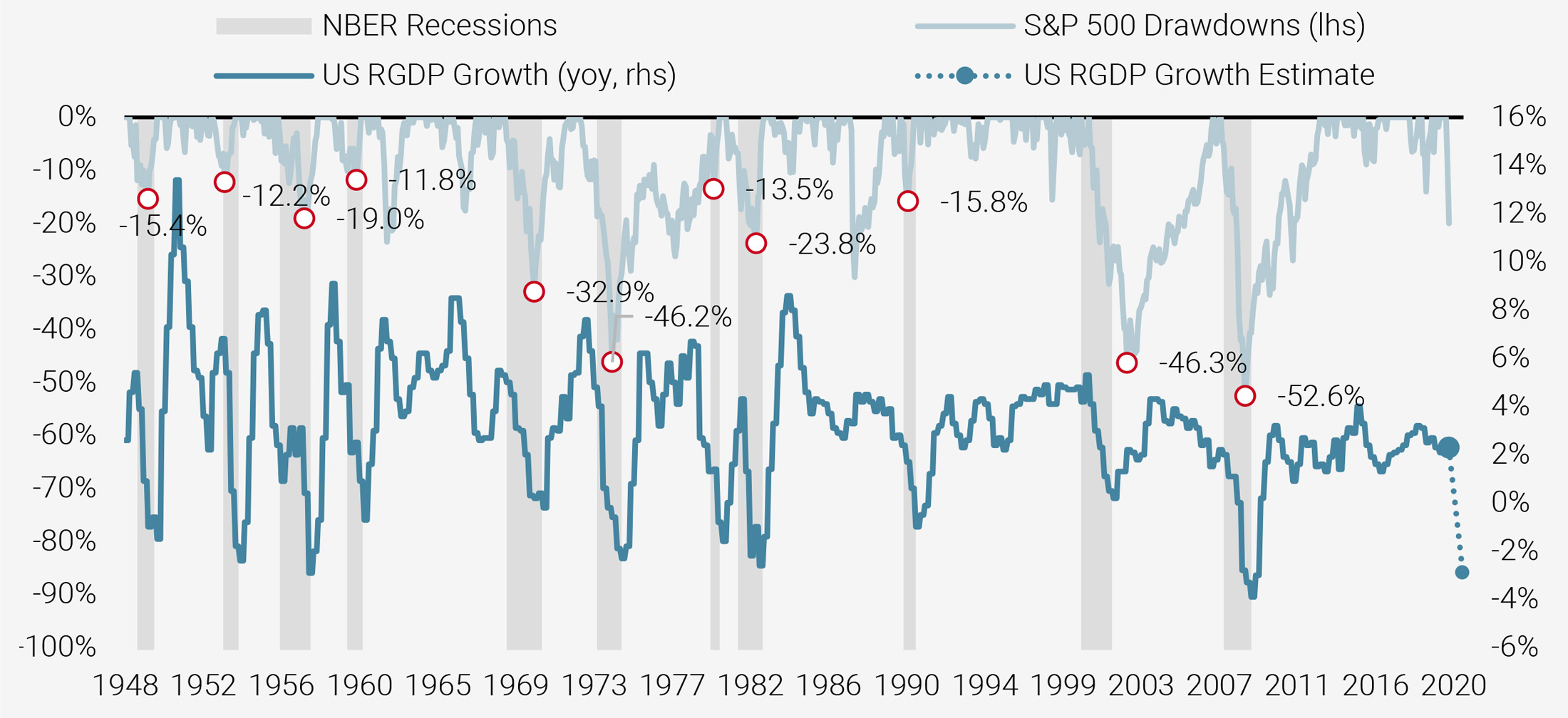 Figure 12: S&P 500 Drawdowns during US Recessions