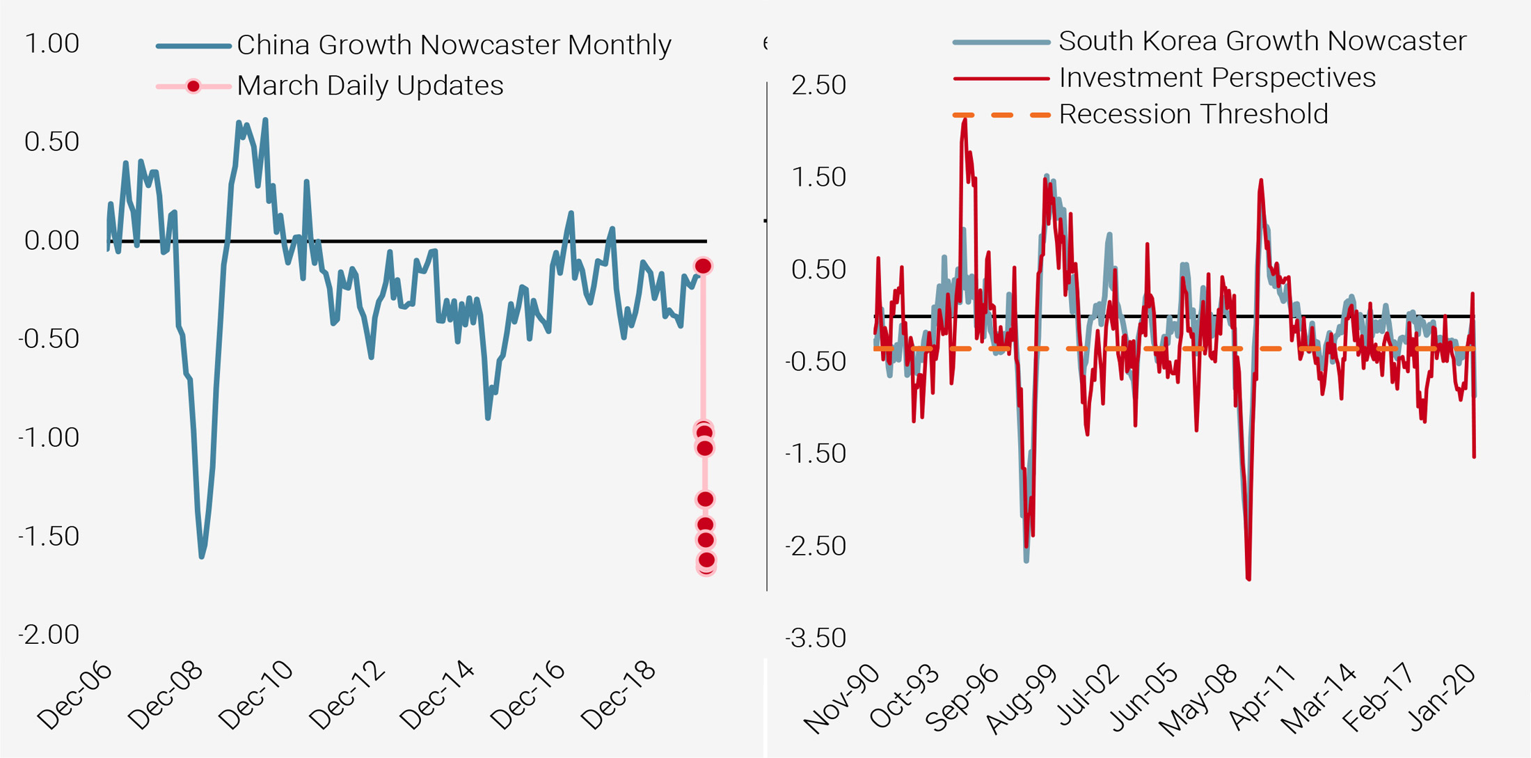 Figure 3: China Growth Nowcaster (left) and South Korea Growth Nowcaster (right)