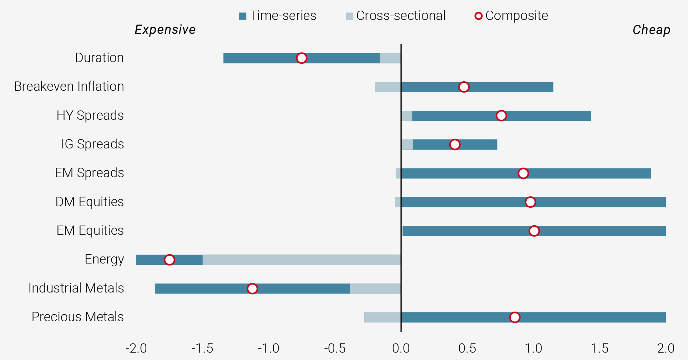 Figure 9: Risk Premia Valuation Scores (from -2 to +2)