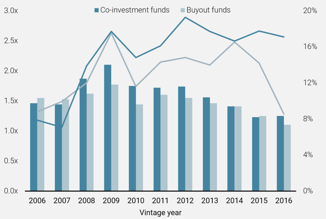 Figure 2: Performance of co-investment vs. buyout funds below USD 1.5bn