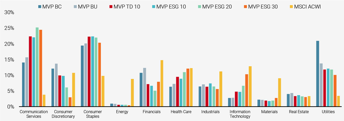 Figure 5: Average Sector Allocation of Various Minimum Variance Portfolios with Different ESG Criteria