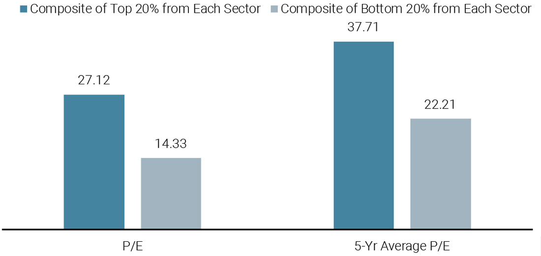Figure 3: Dispersion Between P/E Valuations in the S&P 500