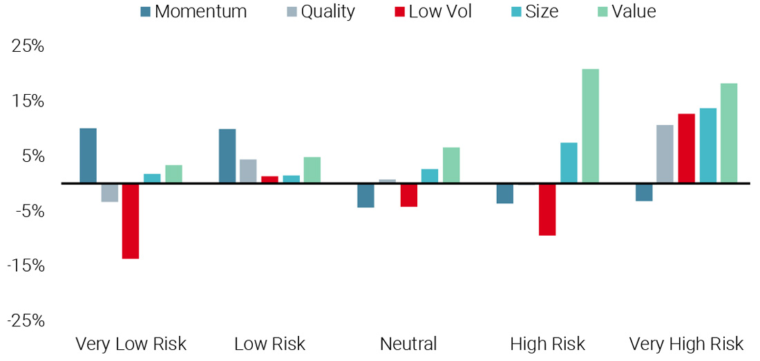 Figure 5: Factor Performance at Different Levels of Recession Risk