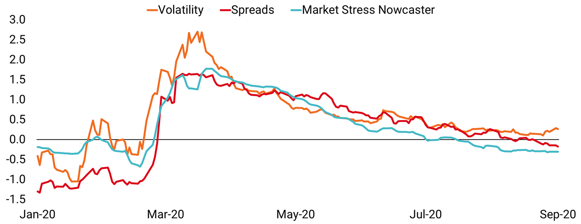 chart website_Sentiment in Credit Is Improving