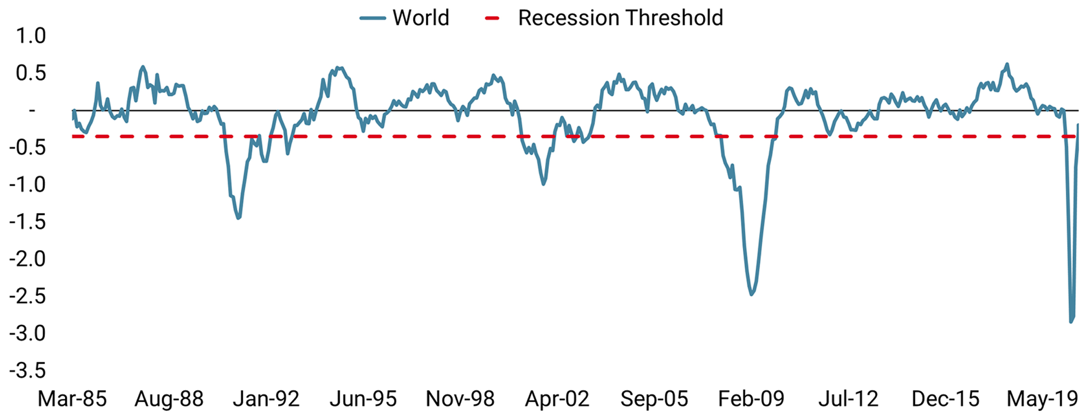 chart website_The Recession Is Ending