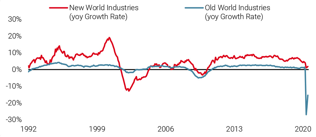 Figure 10: A Shifting Landscape: New vs Old World Industries
