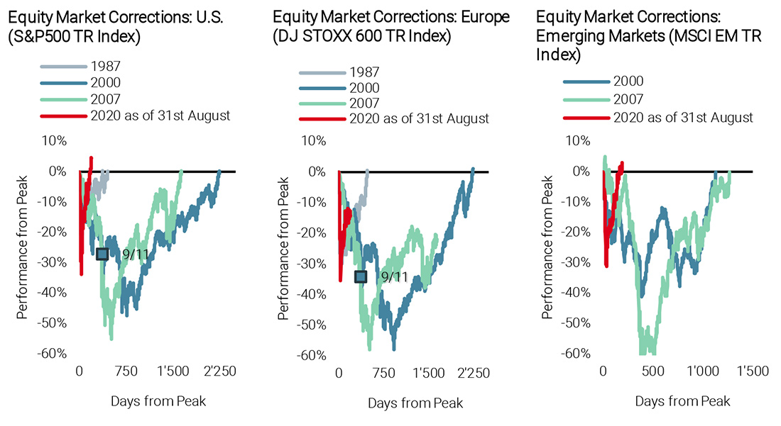 Figure 1A: Comparing Equity Corrections in Different Crisis Periods