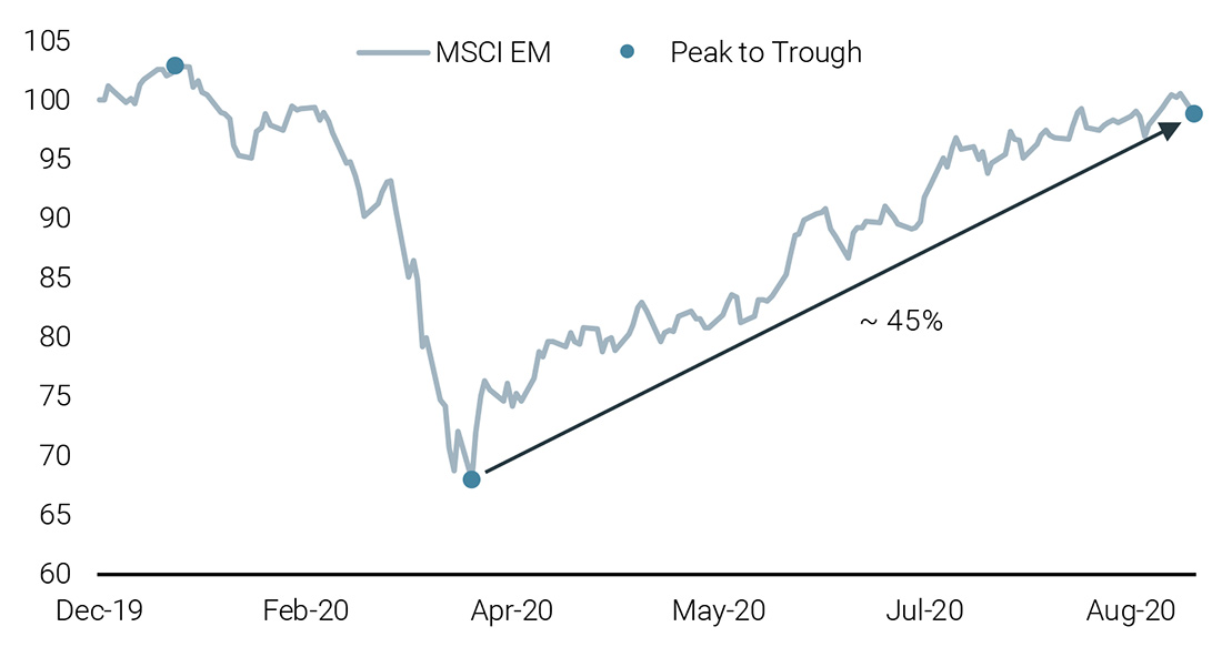Figure 1C: Emerging Market Rally