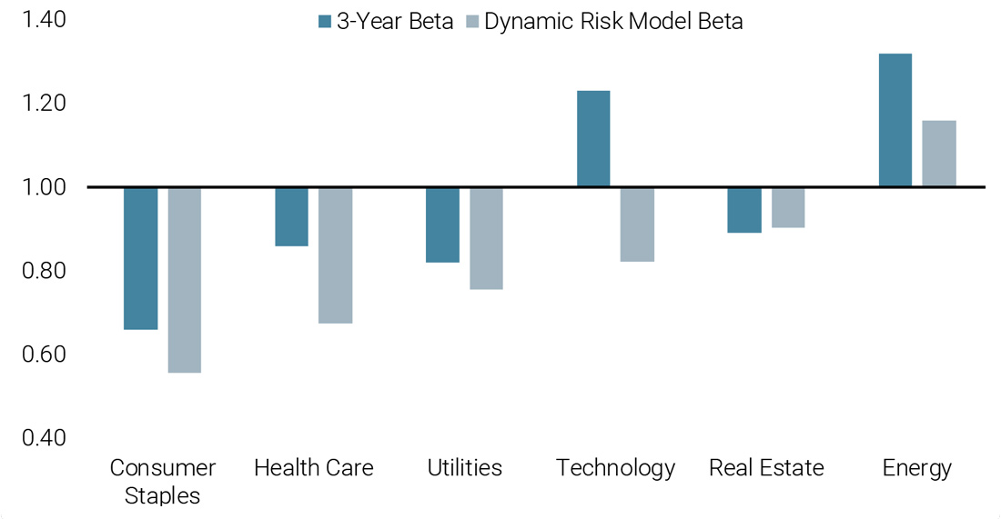 Figure 4: Sector Beta Estimations: Traditional vs Dynamic Risk Model