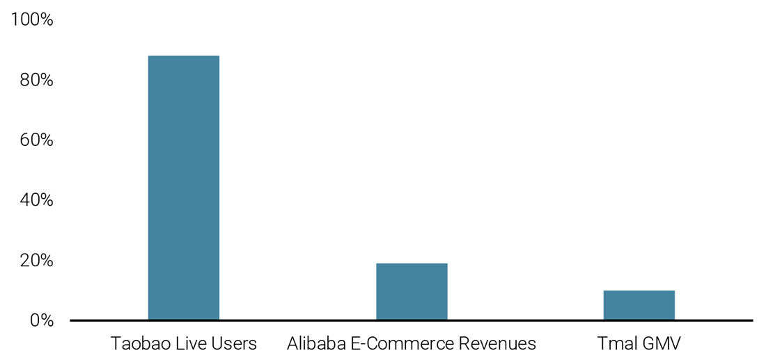 Figure 9: Evolution of Alibaba's Business between Q1 of 2019 and Q1 2020