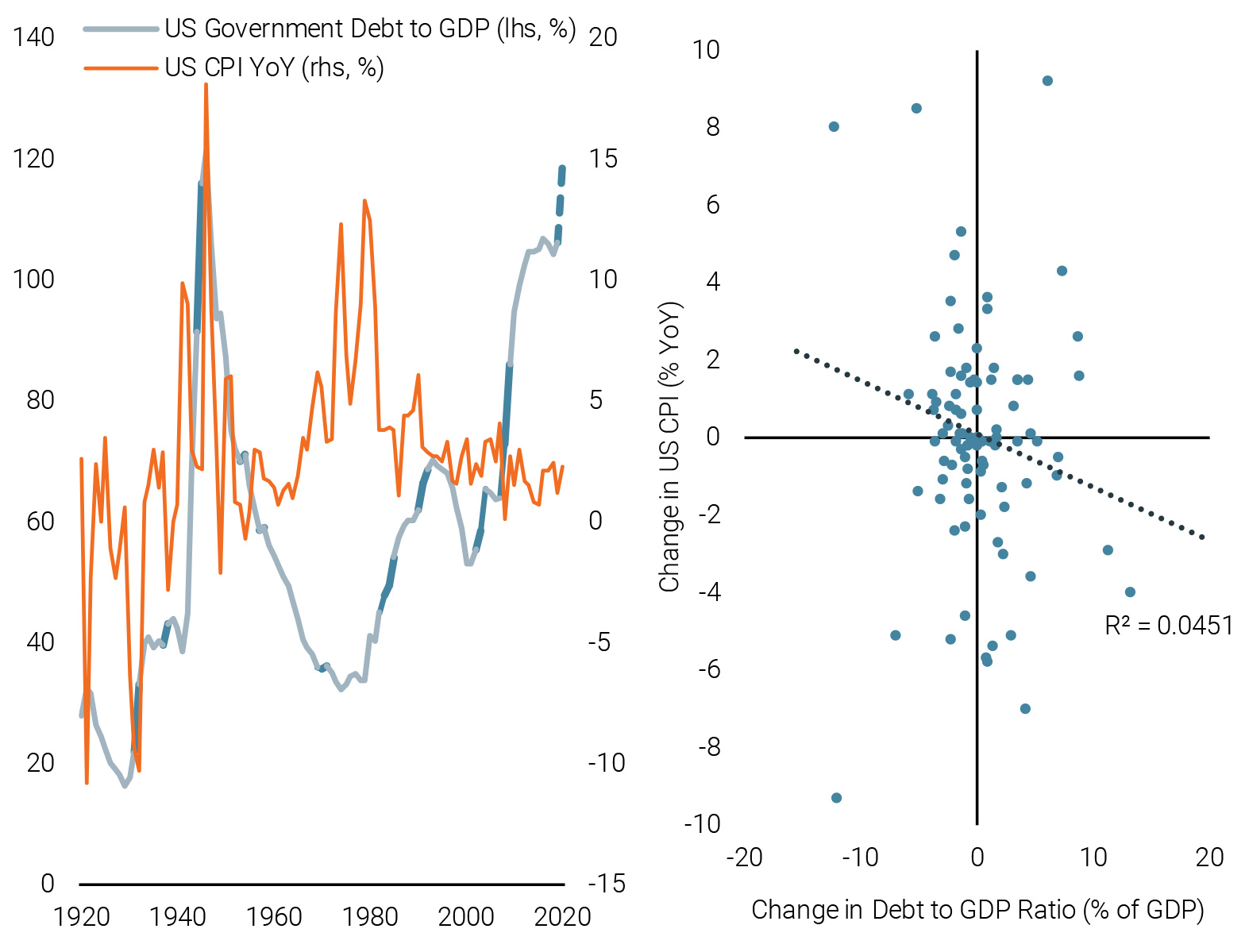 Figure 5: Debt to GDP Ratio in the US vs. Inflation (left) and Scatterplot (right)