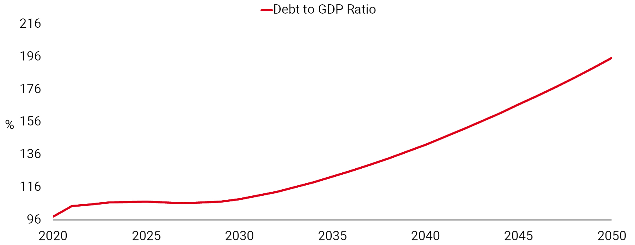 USD Headwinds – Soaring Debt to GDP
