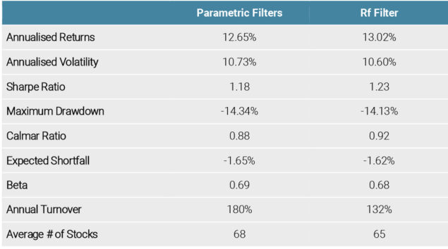Figure 7: Summary Statistics of Low Risk Portfolios with the RF Filter