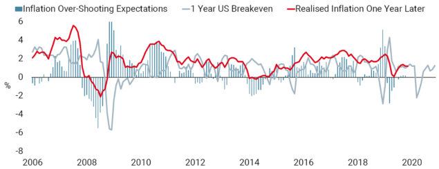 Inflation Expectations – Underestimating Reality