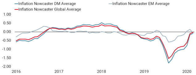 Inflation Surprise Ahead