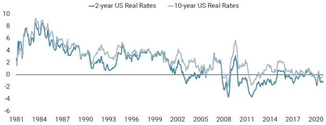 Negative Real Rates Are Positive