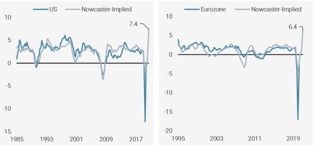 Figure 2: US and Eurozone Consumption Growth (2-quarters Moving Averages) vs. Nowcaster-Implied Growth Projection