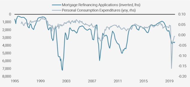 Figure 3: Personal Consumption in the US vs. Mortgage Refinancing