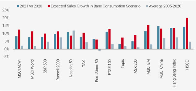 Figure 4: Analysts' Expected Sales Growth in 2021 vs. 5%/10% DM/EM Base Consumption Growth Scenario