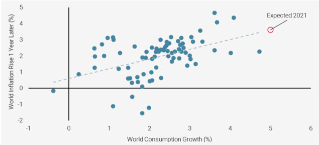 Figure 6: World Consumption Growth vs. 1-year Forward Change in Inflation