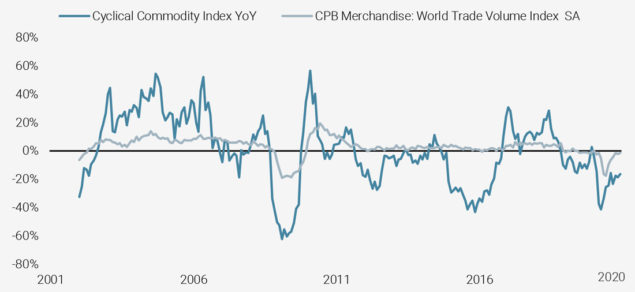 Figure 8: Cyclical Commodities and Global Trade