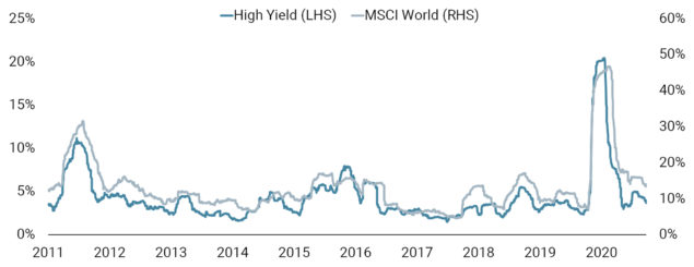 High Yield Vulnerable to Macro Volatility