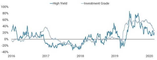 Has Investor Interest in Credit Peaked?