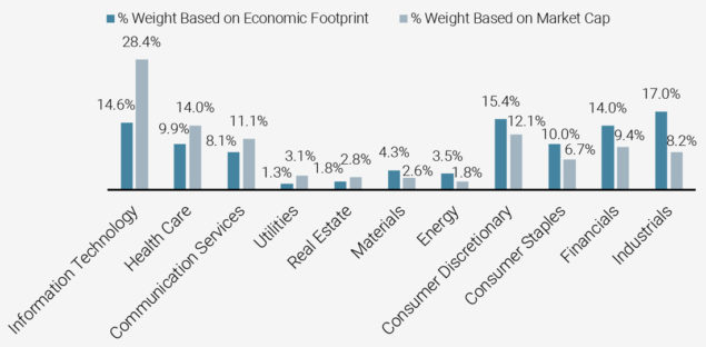 Figure 3: Sector's Proportion (%) by Economic Contribution and Market Cap