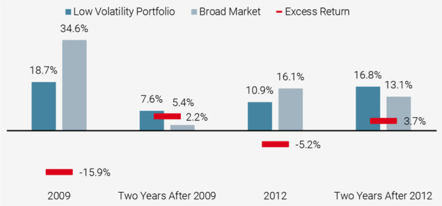 Figure 5: Performance of Risk-Managed Global Equity Strategy