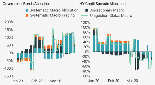 Figure 11: Asset Class Exposures of Unigestion Global Macro During the COVID Crisis