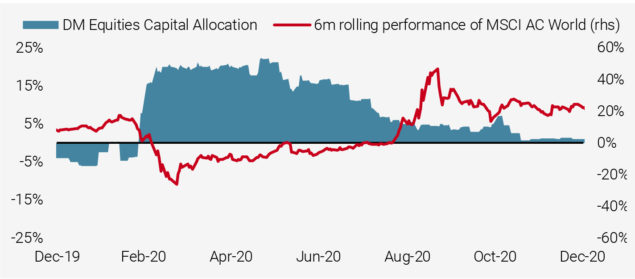 Figure 9: Capital Allocation of Valuation Signals to DM Equities