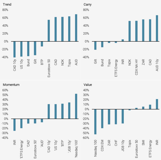 Figure 11: Top and Bottom 5 Correlations between Carry, Trend, Momentum, Value and Individual Securities