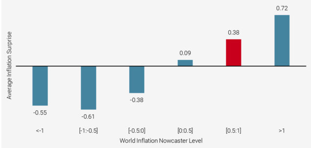 Figure 4: World Inflation Surprise as a Function of the World Inflation Nowcaster (latest value in red)