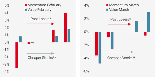 Figures 4 and 5: Momentum and Value Performance by Quintile, Expressed as Return Versus Average of Q3: February vs March 2021
